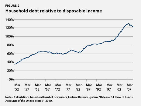 Household debt relative to disposable income