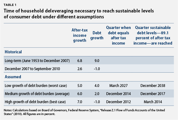 Time of household deleveraging necessary to reach sustainable levels of consumer debt under different assumptions