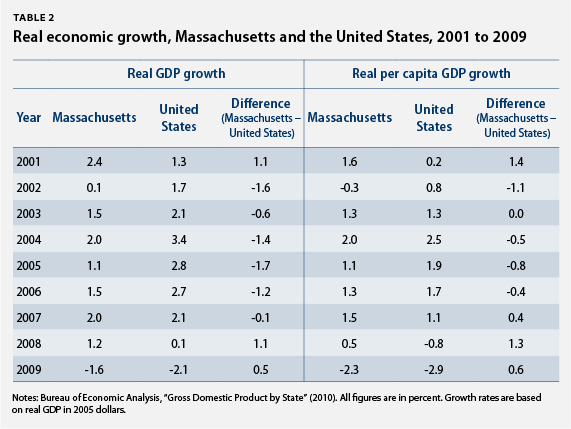 Real economic growth, Massachusetts and the United States, 2001 to 2009