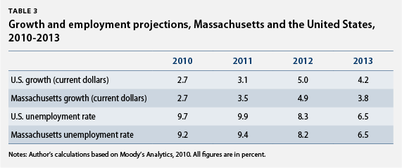 Growth and employment projections, Massachusetts and the United States, 2010-2013