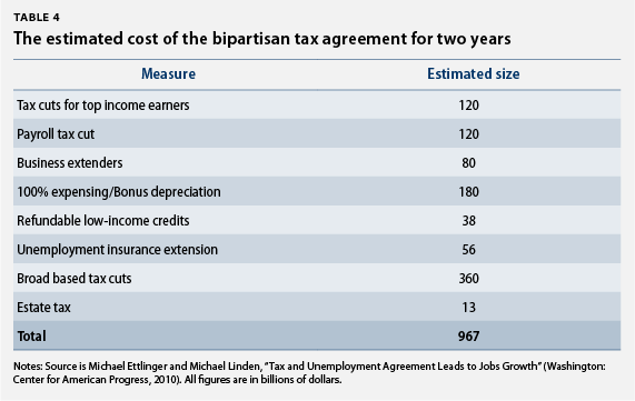 The estimated cost of the bipartisan tax agreement for two years