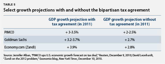 Select growth projections with and without the bipartisan tax agreement