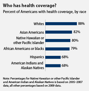 Who has health coverage? Percent of Americans with health coverage, by race: Whites, 88%; Asian Americans, 82%; Native Hawaiian or other Pacific Islander, 80%; African Americans or blacks, 79%; Hispanics, 68%; American Indians and Alaskan Natives, 68%. Note: percentages for Native Hawaiian or other Pacific Islander and American Indian and Alaskan Natives is based of 2005-2007 data all other percentages based on 2009 data.
