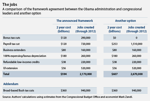 A comparison of the framework agreement between the Obama administration and congressional leaders and another option
