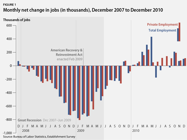 Monthly Net Change in Jobs (in thousands), December 2007 to December 2010