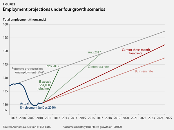 Employment projections under four growth scenarios
