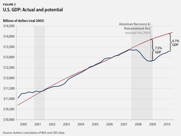 U.S. GDP: Actual and potential
