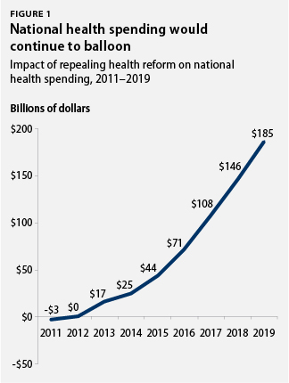 National health spending would continue to balloon