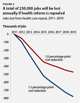 A total of 250,000 jobs will be lost annually if health reform is repealed