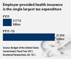 employer-provided health insurance is the single largest tax expenditure
