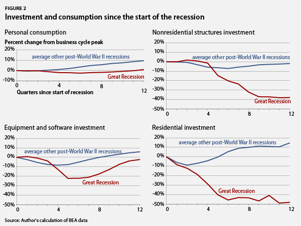 investment and consumption since the start of the recesion