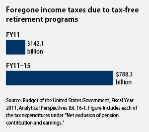 how much the tax break for retirement savings will cost us over the next five years