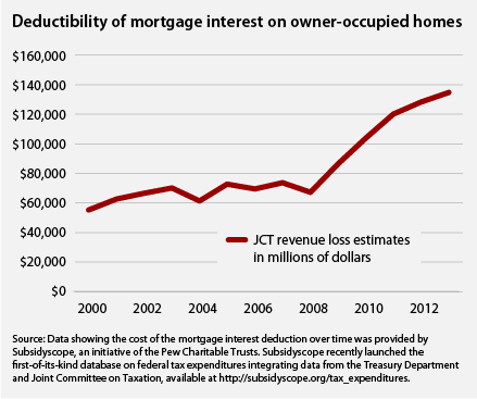 Deductibility of mortgage interest on owner-occupied homes (JCT)