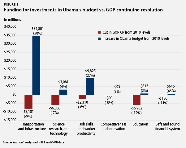 funding for investments in obama's budget vs. GOP continuing resolution