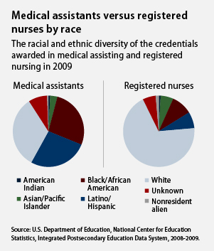 Medical assistants vs. registered nurses by race
