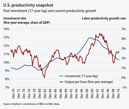 u.s. productivity snapshot