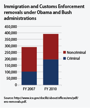 Immigration and Customs Enforcement removals under Bush and Obama administrations