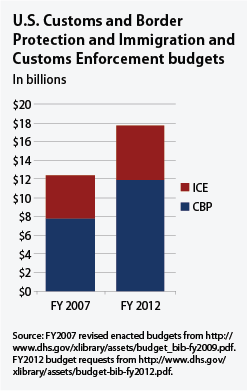 U.S. Customs and Border Protection and Immigration and Customs Enforcement budgets