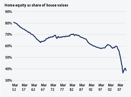 home equity as a share of house values