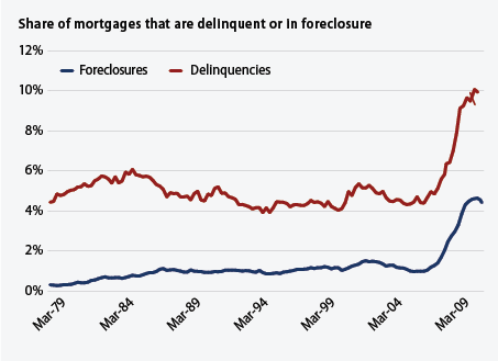 share of mortgages that are delinquent
