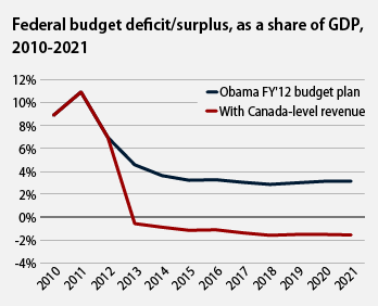 Federal budget deficit/surplus, as a share of GDP, 2010-2011