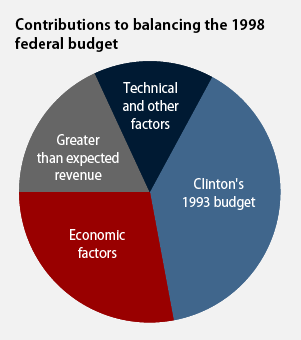 contributions to the 1998 budget surplus