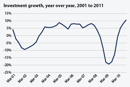 Investment growth, year over year, 2001 to 2011