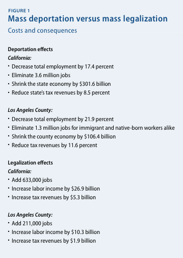 Mass deportation versus mass legalization