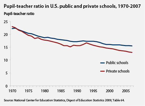 Pupil-teacher ratio in U.S. public and private schools, 1907-2007