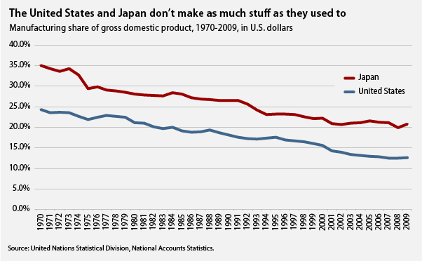 The United States and Japan don't make as much stuff as they used to