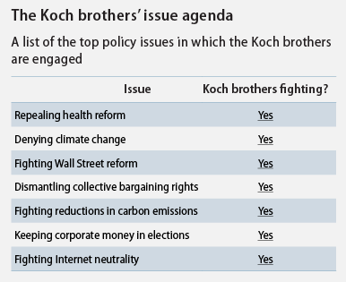 the Koch brothers' issue agenda