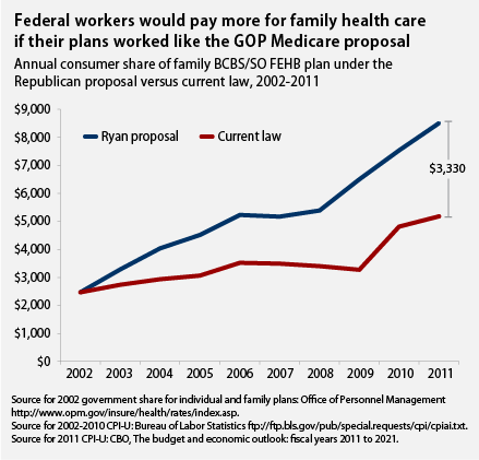 federal employees would pay more for family health care under gop medicare proposal