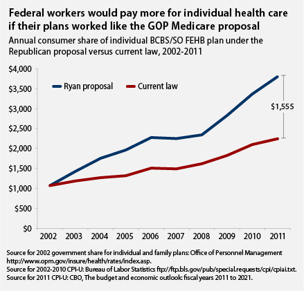 federal employees would pay more for individual health care under gop medicare proposal