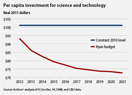 per capita investment for science and technology