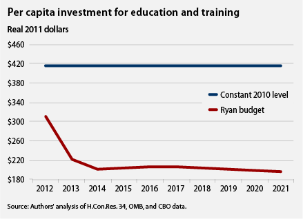 per capita investment for education and training