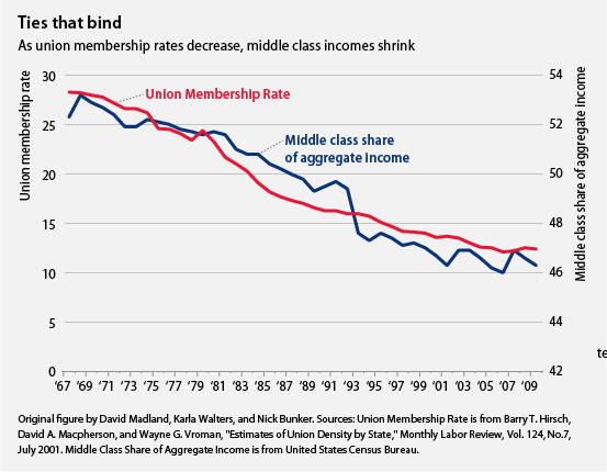 as union membership decreases, middle class income shrinks