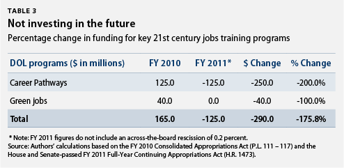 cuts to 21 century jobs training funds