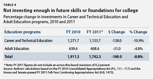 cuts to career, technical, and adult education programs