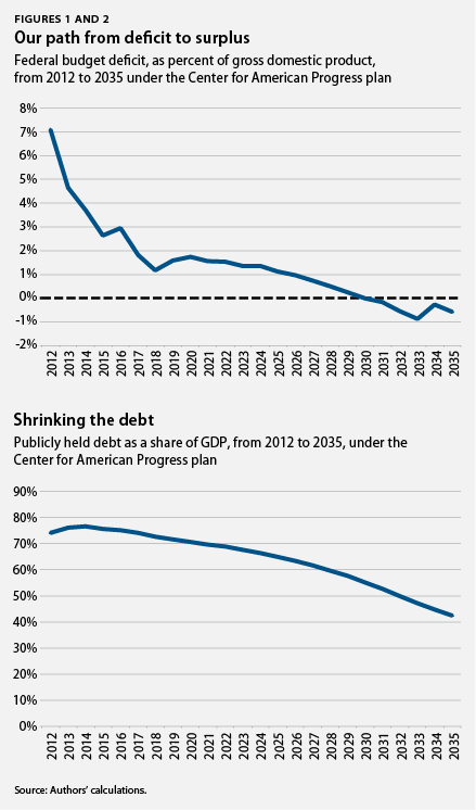 our path from deficits to surplus
