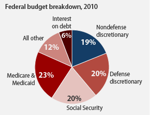 pie chart showing 81 percent of the budget is defense and entitlements