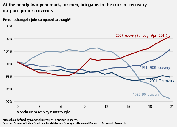 at the nearly two-year mark, for men, job gains in the current recovery outpace previous recoveries
