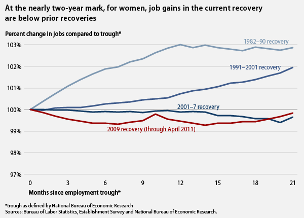 at the nearly two-year mark, for women, job gains in the current recovery are below previous recoveries