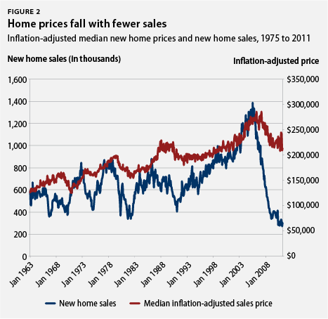 home prices fall with fewer sales