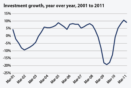 Investment growth year over year