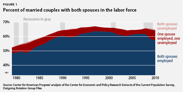 married couples with two spouses in the labor force