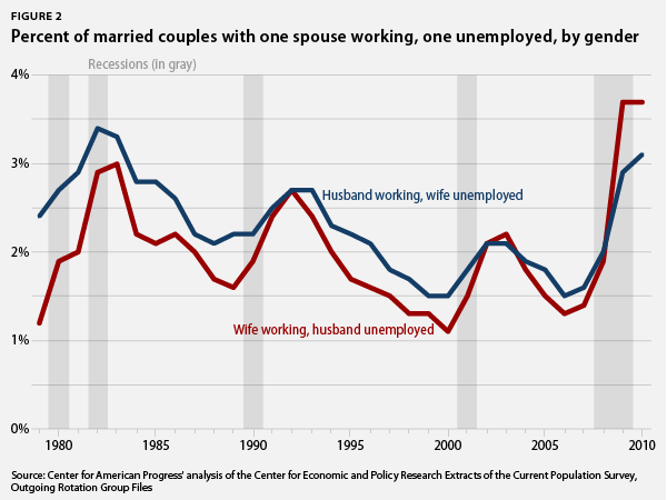 married couples with one spouse working, one unemployed