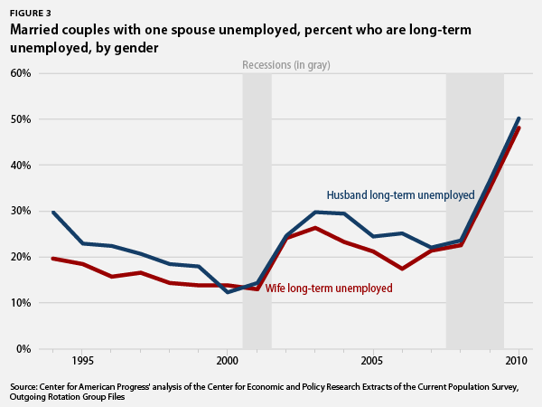 married couples with one spouse unemployed, percent who are long-term unemployed