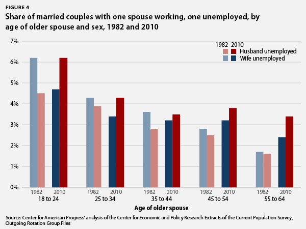 share of married couples with one spouse working, one unemployed, by age of older spouse and sex
