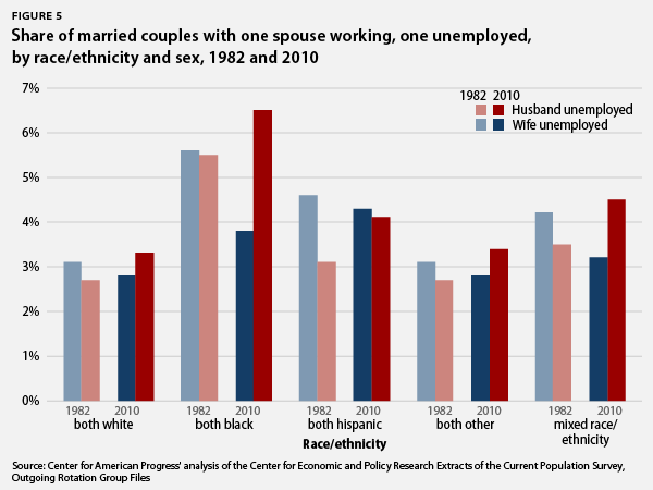 share of married couples with one spouse working, one unemployed, by race/ethnicity and sex