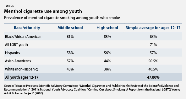 Menthol cigarette use among youth